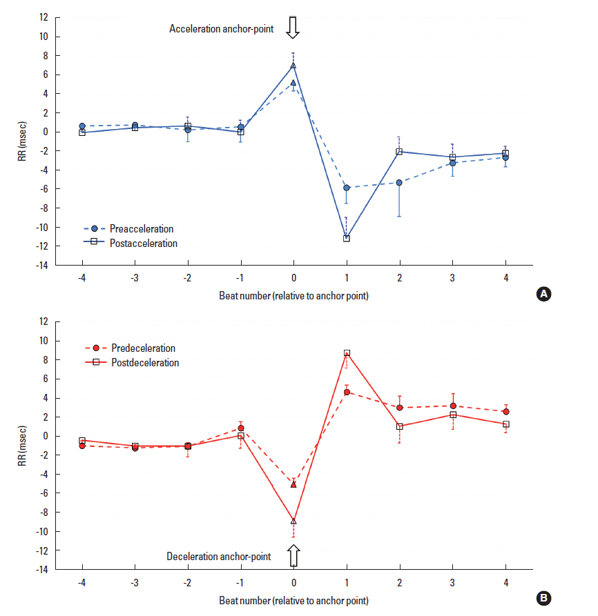 Influence of physical rehabilitation on heart rate dynamics