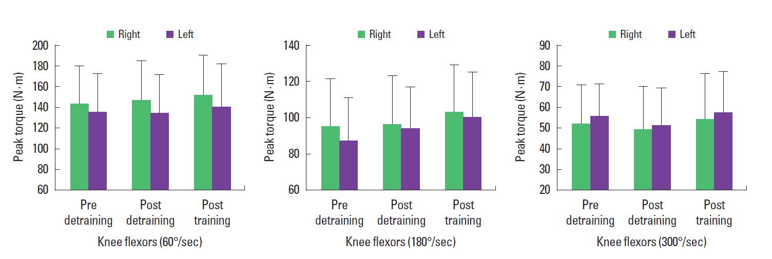 Effect of a 4-week detraining period followed by a 4-week strength