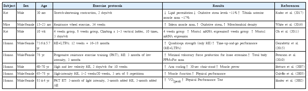 Role of exercise in age-related sarcopenia