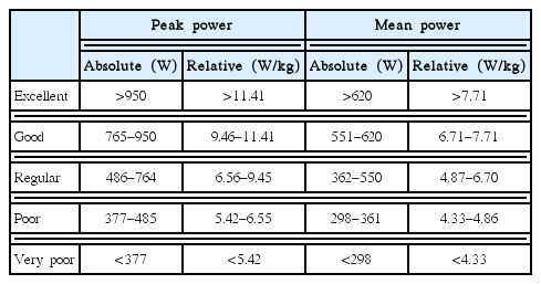 Upper-body Wingate test classificatory table for adult judo athletes