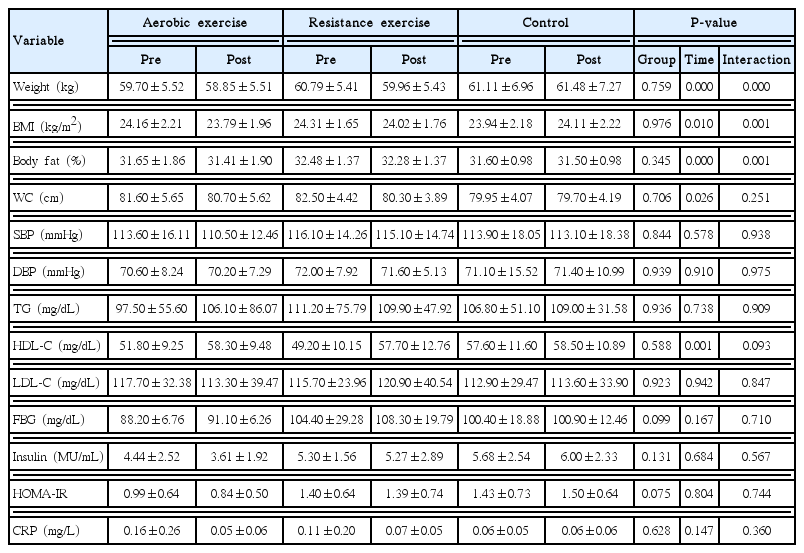 Effects of exercise type on estrogen, tumor markers, immune