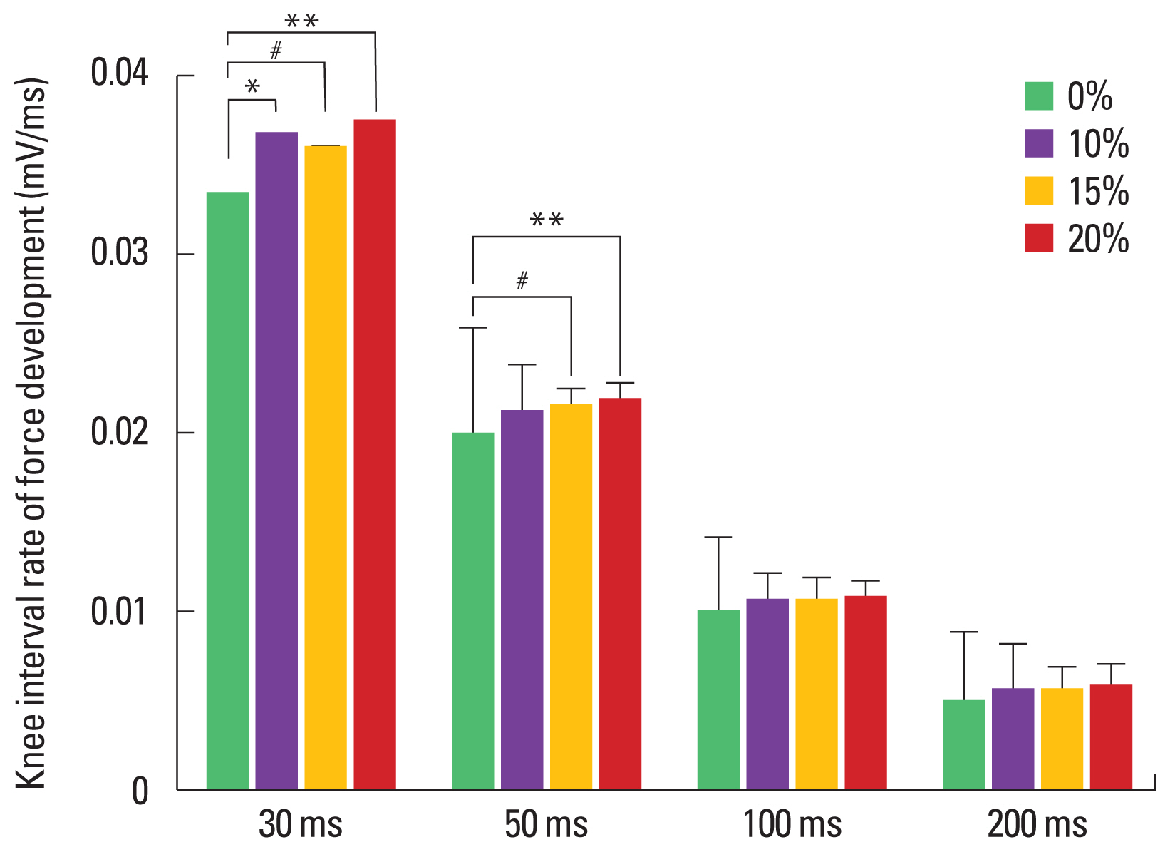 Difference of neuromuscular responses by additional loads